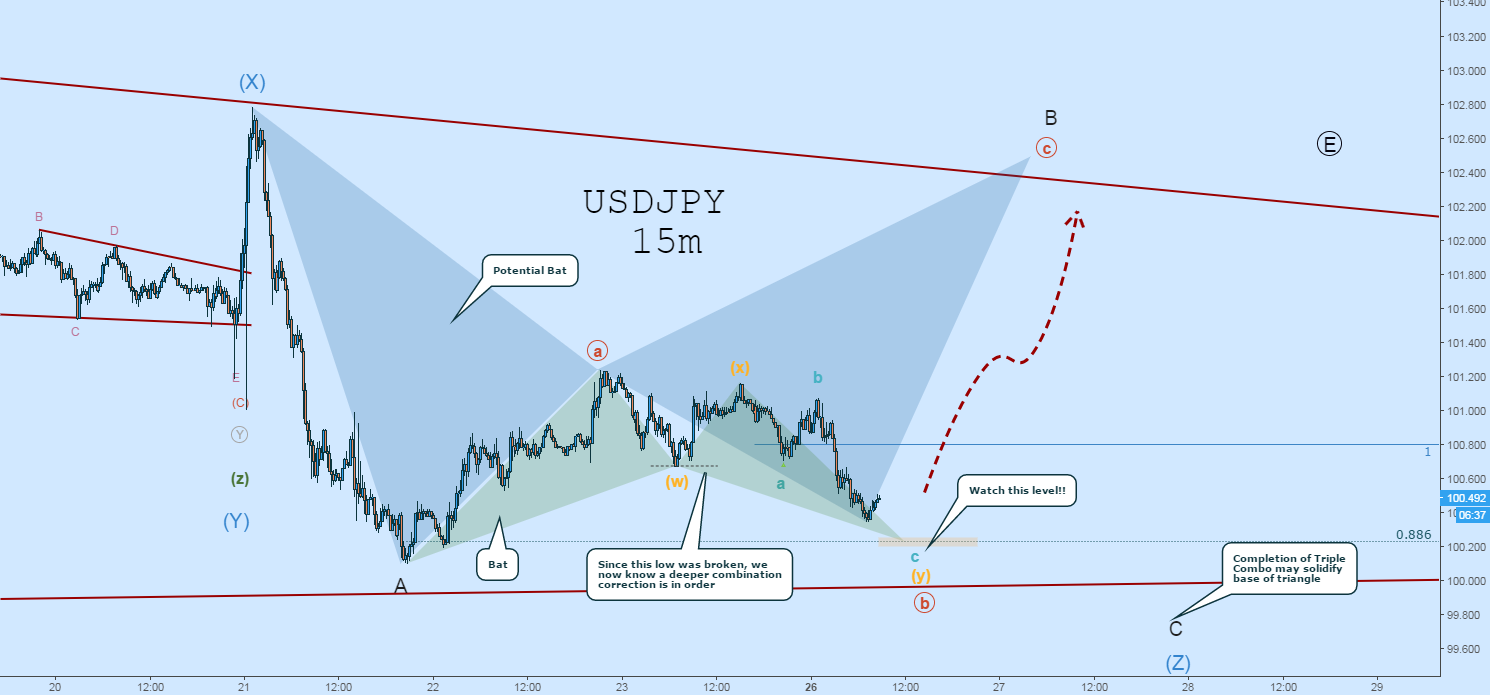 USDJPY Wave Count Update: Watch this Level! (Bullish BAT)