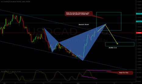 USDCAD: USD/CAD H4 - Short setup - Shark pattern