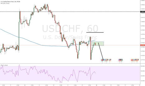 USDCHF: nice opportunity here when market opens :) same as eurusd :)
