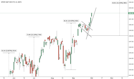 SPY: Hard to count those 8 days as a pull back