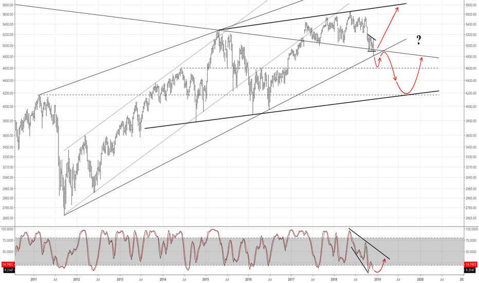 PX1: CAC 40 - You Tell Me. What Looks More Plausible?