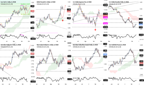 AUDUSD: Habilidades de um trader