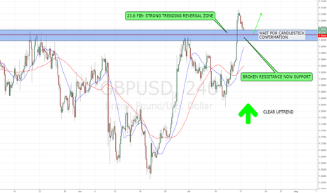 GBPUSD: GBPUSD LONG SETTING UP