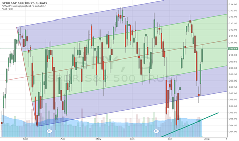 SPY: Pitchfork provides guidance on levels to watch