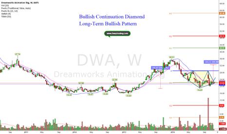 DWA: Will this bullish Pattern produce 45% upside?