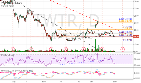 TWTR: Only abv 16.5 it can be constructive but blw it it can go to 14