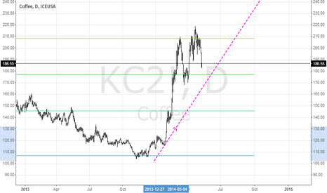 KC2!: KC2! when buy