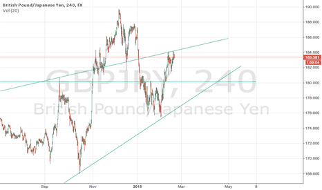 GBPJPY: Expect GBPJPY to fall to 180 level
