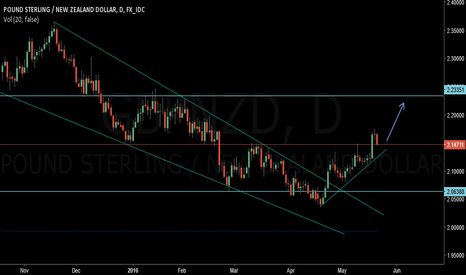 GBPNZD: gbpnzd .trade your own risk