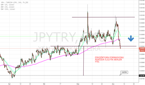 JPYTRY: JPY TRY