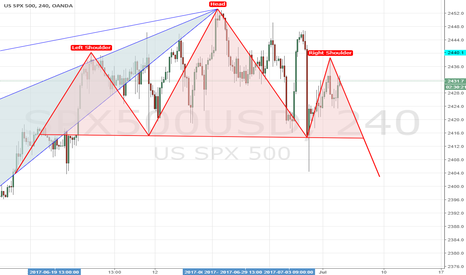 SPX500USD: H&S possible