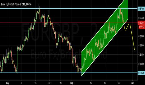 EURGBP: channel in wide trading range