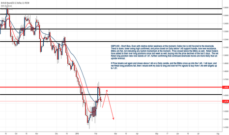 GBPUSD: GBP/USD - Any Short In A Storm