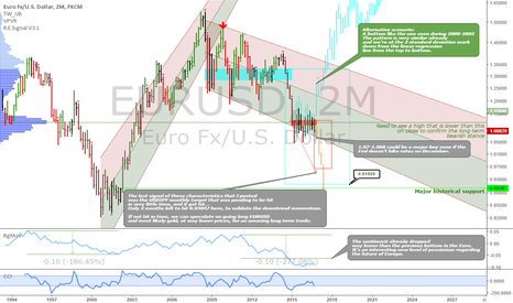 EURUSD: EURUSD: Neutral long term stance, potentially bearish long term