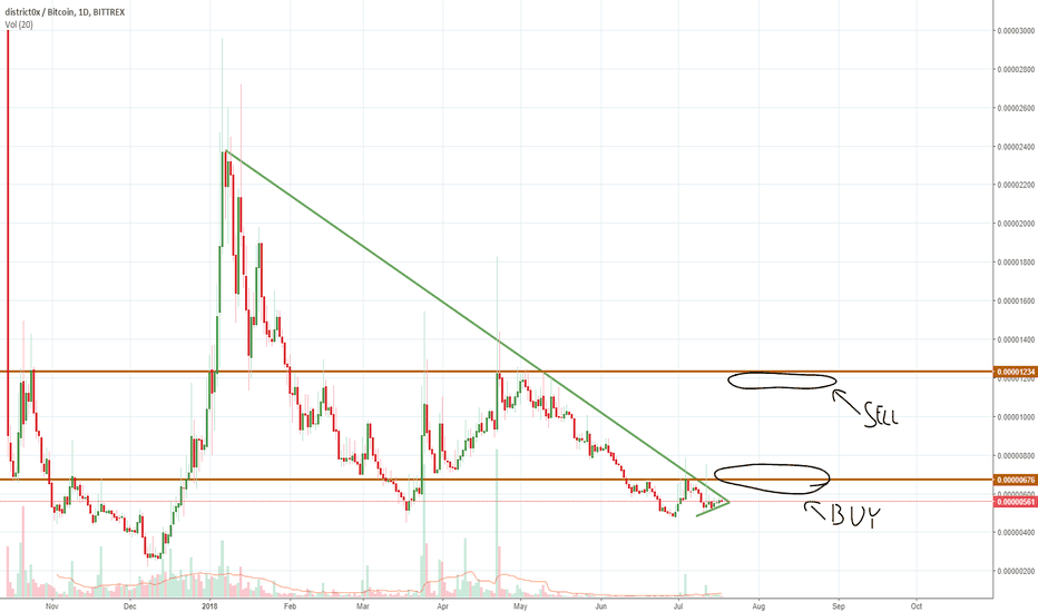 DNTBTC: DNT buy opportunity for an almost 100% gain
