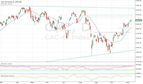 CAC: CAC 40 Technical Analysis - Nov 8th 2015