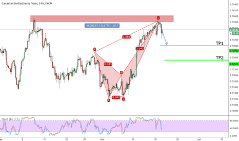 CADCHF: Active Bearish Crab on CADCHF