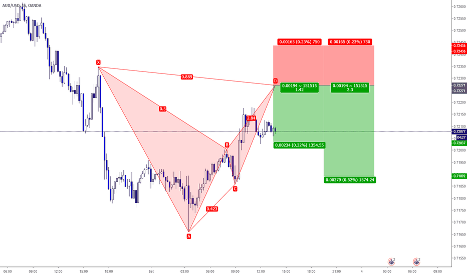AUDUSD: AUDUSD - Bearish BAT Pattern in Trend