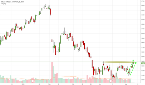 WFC: Up Trend