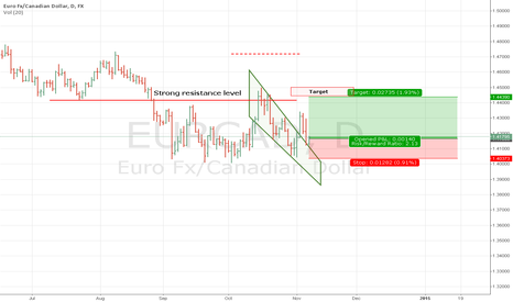 EURCAD: EURCAD tried descending wedge and back up