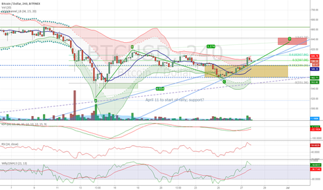 BTCUSD: Bullish breakout and possible AB = CD in progress