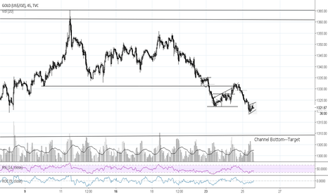 GOLD: Spot Gold Prepares for Lower Prices