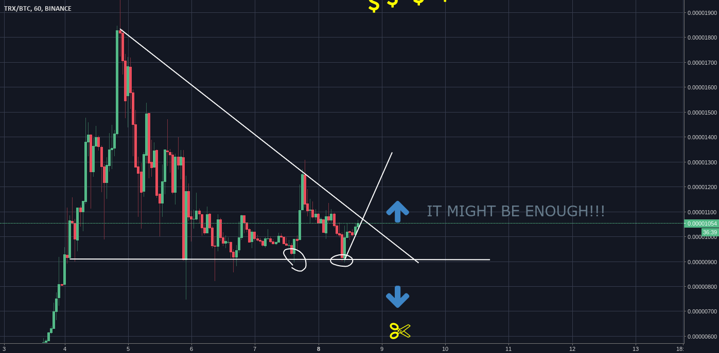Very close to breakout