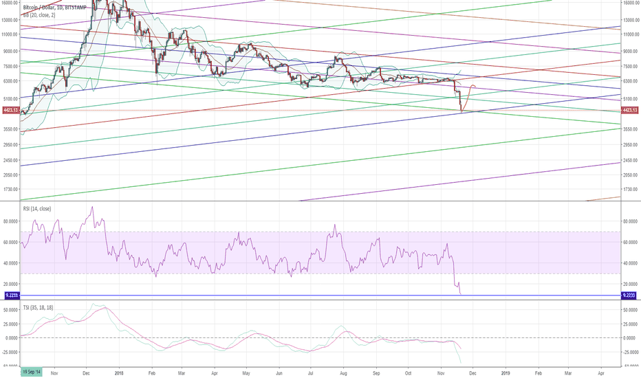 BTCUSD: Bitcoin short term bounce