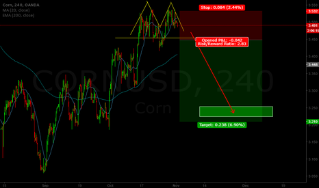 CORNUSD: Corn SHORT