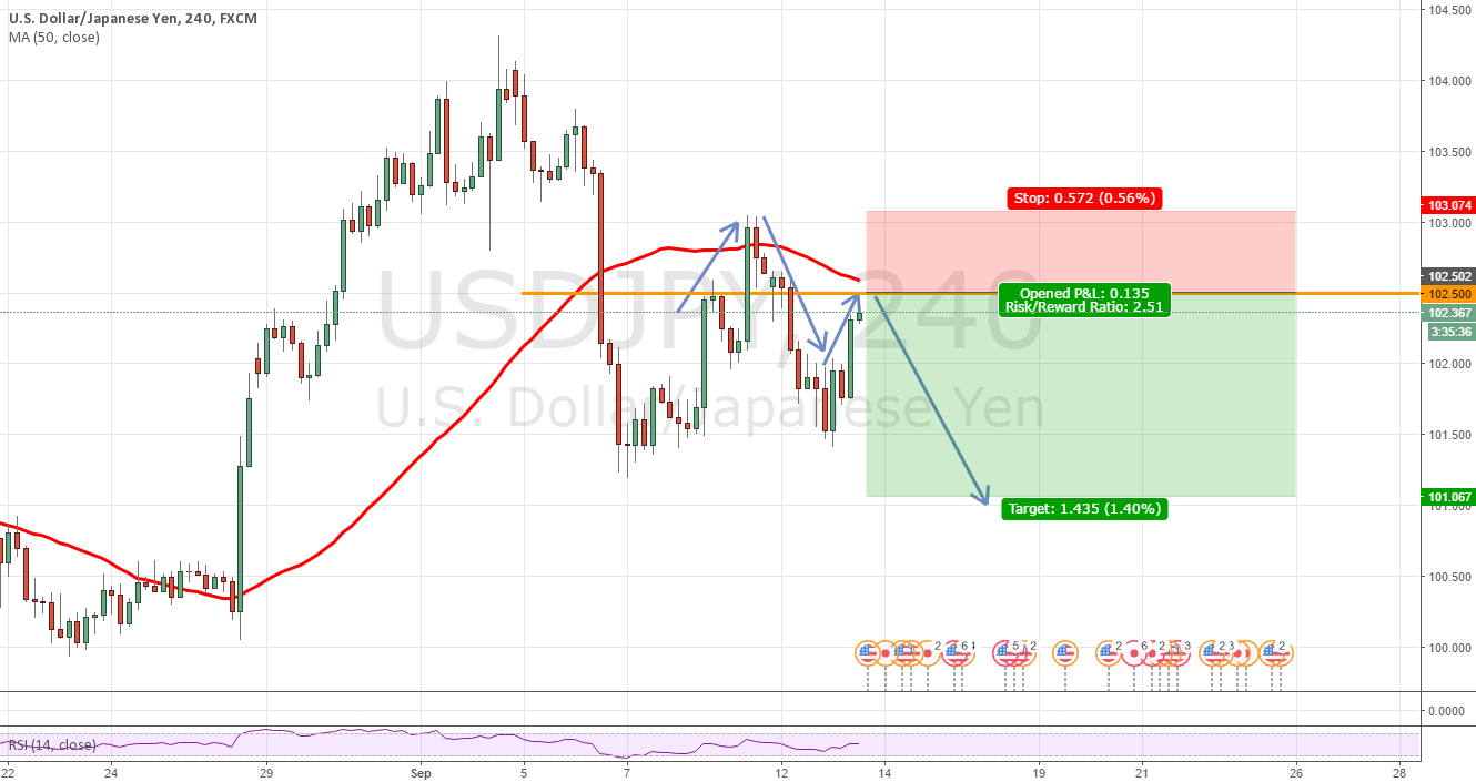 USDJPY - Head and Shoulders Pattern in making- Short is the call