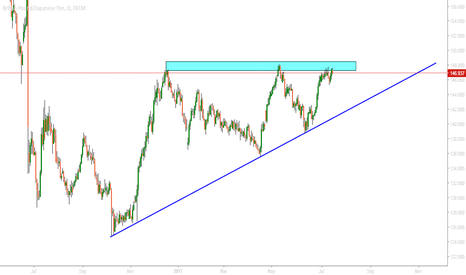 GBPJPY: gbpjpy  searching sell confirmation