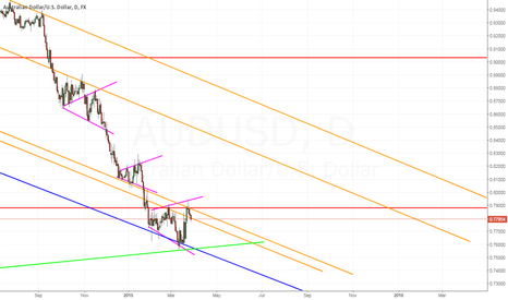 AUDUSD: Update: AUDUSD - Short
