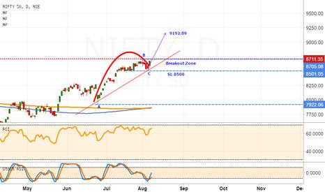 NIFTY: Nifty50 :  Epic Bull Run.Target 9192.9