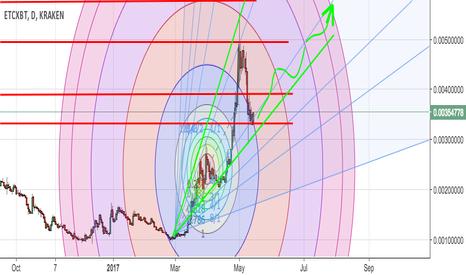 ETCXBT: ETCBTC Incoming breakout