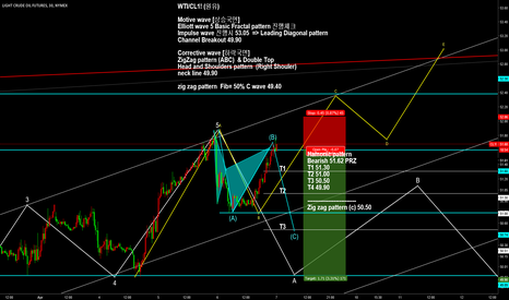 CL1!: CL1!/USOIL/WTIUSD/ HAMONIC Cypher PATTERN Bearish