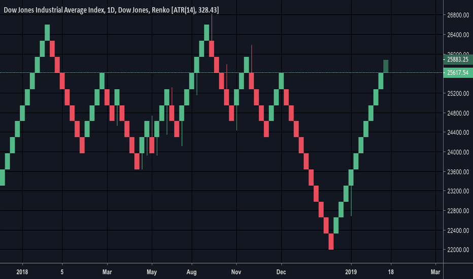 DJI: DJI- Simple Renko chart puts things in perspective.