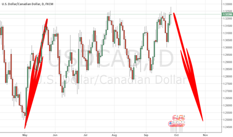 USDCAD: SYMMETRY ANALYSIS SAYS : A BIG DROP COMING