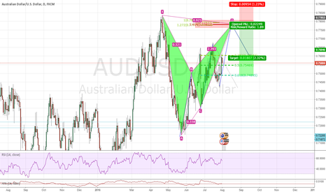 AUDUSD: Bearish Bat/Inversion Trade