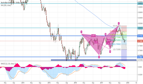 AUDUSD: Bearish Butterfly