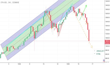 ETHUSD: Xu hướng giá giảm sâu trong ngày 16/01