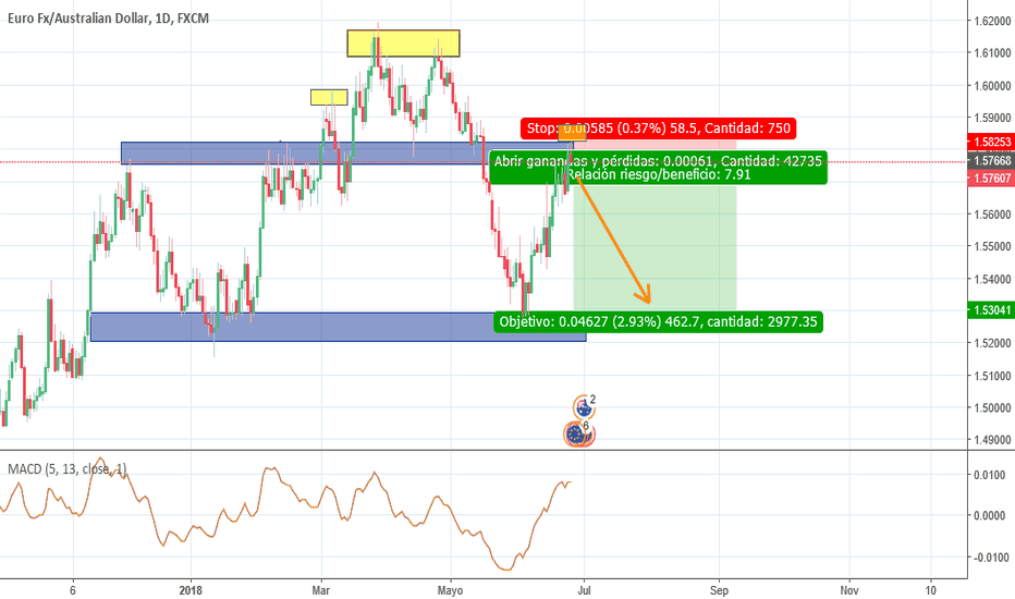 EURAUD: Venta long term EURAUD
