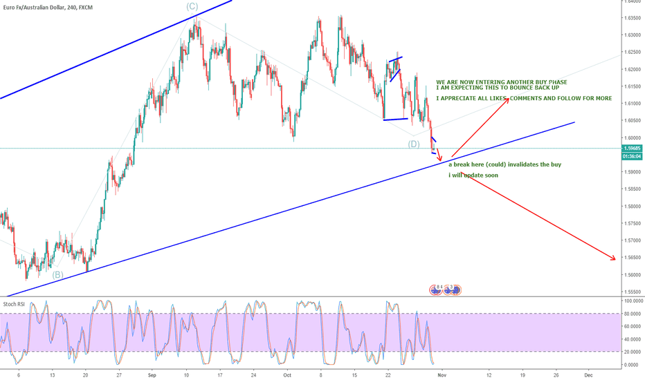 EURAUD: EURAUD - BREAK OUT OR BOUNCE UP