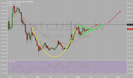 BTCUSD: Retest 480 with Breakout in summer into 500s