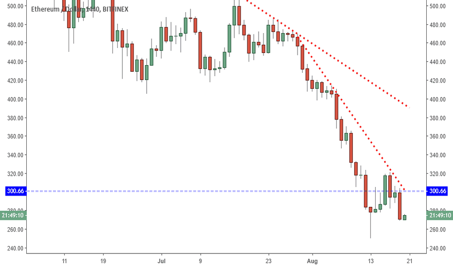 ETHUSD: ETHUSD: New Low? Don't Overlook One Important Clue.