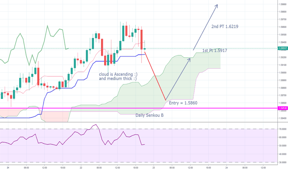 EURAUD: EURAUD cloud Channel trade +350 pip potential