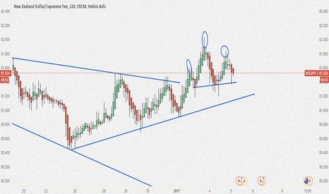 NZDJPY: Potential Had & Shoulders Forming on NZD/JPY