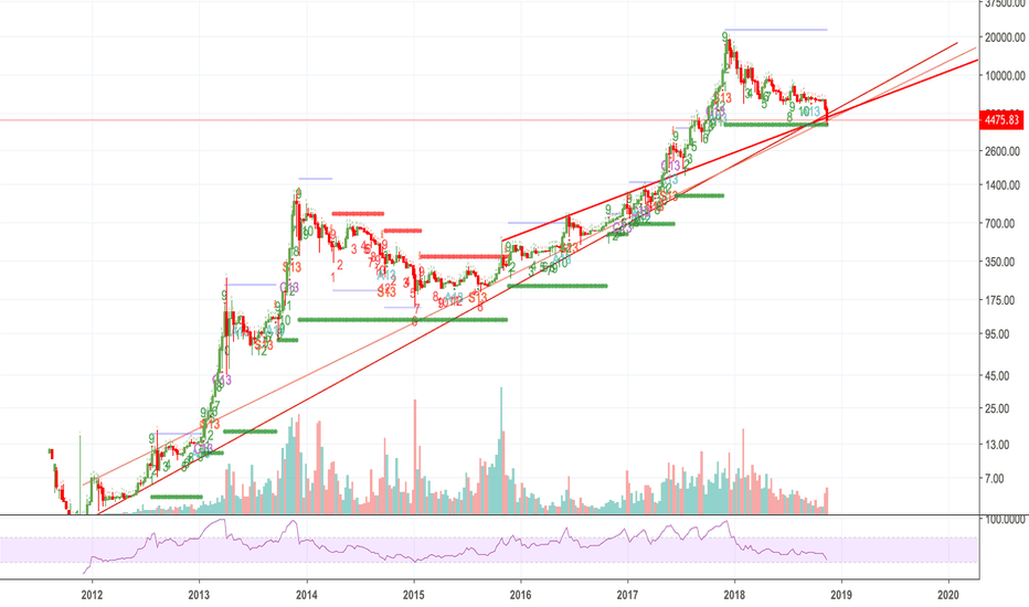 BTCUSD: Btc long view
