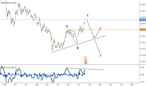 EURJPY: MY NEXT BIG TRADE IN EURJPY - DAILY CHART