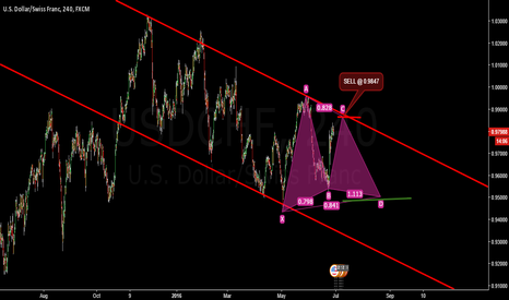 USDCHF: GARTLEY PATTERN