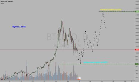 BTCUSD: Kryptowaluta Bitcoin / Dollar = KUP